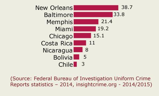 nicaragua-travel-safety-homicide-stats